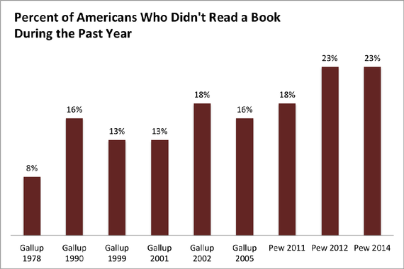 The love for reading is declining.